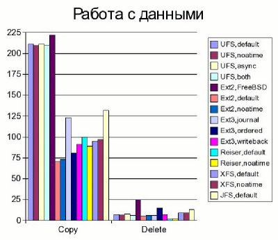 FreeBSD vs Linux: быстродействие файловых систем