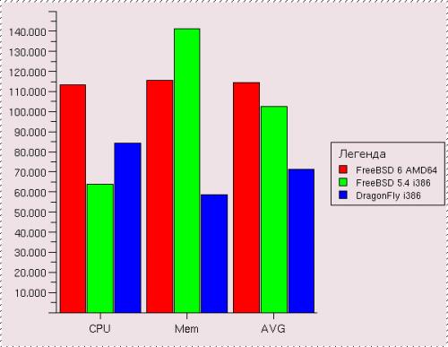FreeBSD для AMD64 против BSD для i386: еще раз о быстродействии